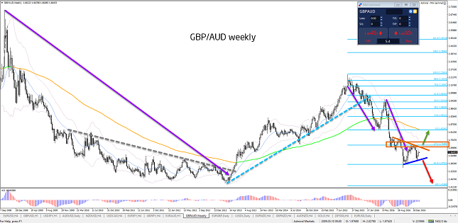 GBP/AUD Weekly
