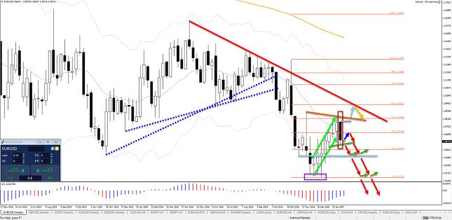 US-Dollar-in-EURUSD-trend-benadert-belangrijk-keerpunt