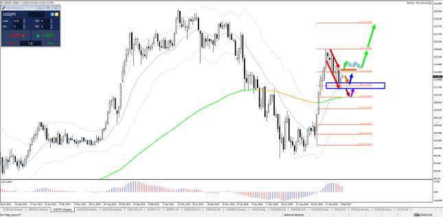 US-Dollar-in-USDJPY-trend-bullish-bounce-bij-kritiek-38.2-Fibonacci